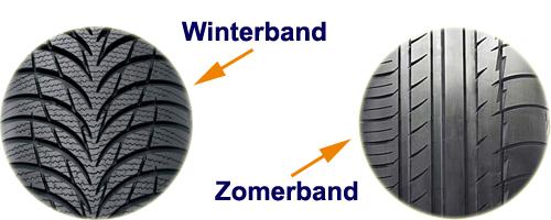 Een winterband heeft lamellen in het profiel, een zomerband heeft solide profielblokken